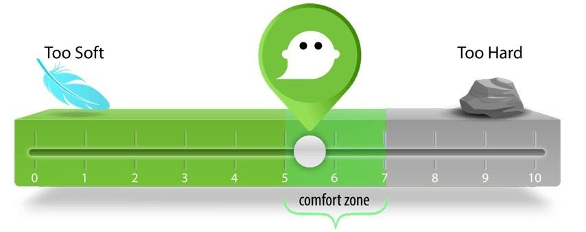On the mattress firmness scale, stomach sleepers should aim for a score between 5 and 7